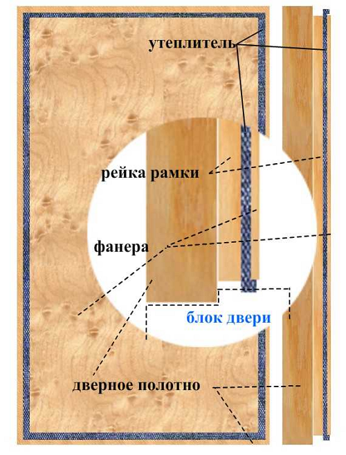 Схема устройства двухкамерной двери