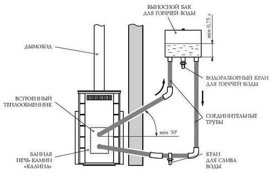 Схема монтажа выносного бака