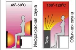 Сравнительная схема распределения тепла в обычной и инфракрасной сауне