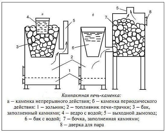 Схема печи-каменки с баком для воды