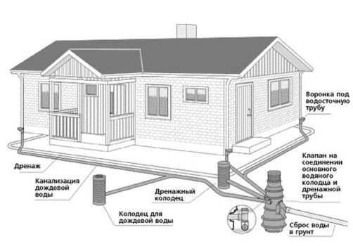 Общая схема канализации бани