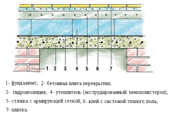 Теплоизоляция бетонного пола бани