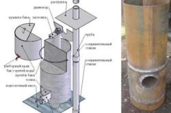 Самодельная печь из металлической трубы: схема расположения конструктивных элементов