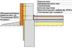 Соединение стены фундамента с полом на грунте
