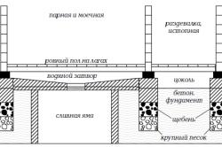 Схема бани со сливной ямой