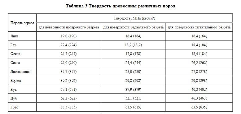Таблица со сравнительными данными по твердости разных пород деревьев