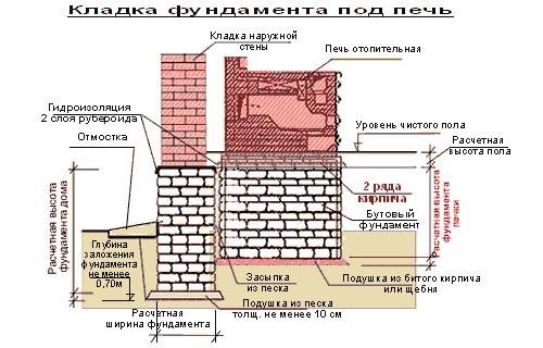 Схема кладки фундамента под печь