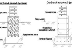 Схема укладки столбчатого фундамента
