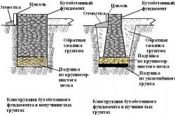 Схемы бутобетонного фундамента