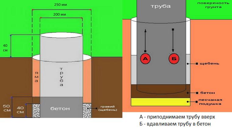 Схема строительства столбчатого фундамента для бани
