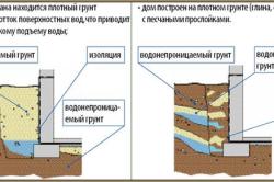 Примеры структуры водонепроницаемых грунтов