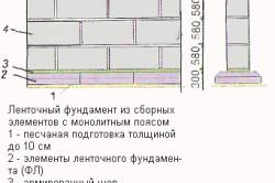 Схема ленточного фундамента из сборных элементов с монолитным поясом
