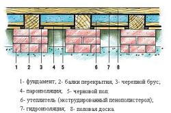 Схема утепления банного пола