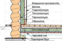 Схема внутренней отделки бани вагонкой
