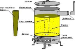 Печь работающая на опилках из 200 литровой бочки