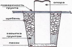 Установка опоры столбчатого фундамента