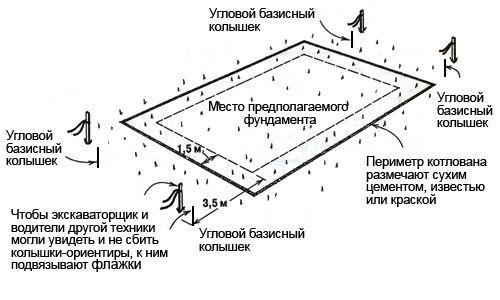 Схема разметки под фундамент