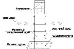Схема столбчатого монолитного фундамента