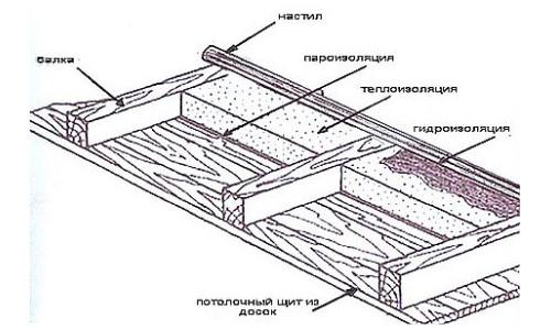 Схема: Утепление потолка в бане