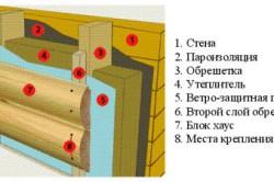 Пример внешней отделки стены бани из блок-хауса