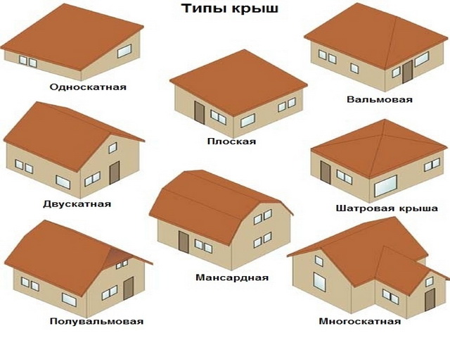 Различные типы крыш для бани