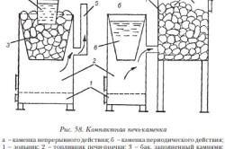 Схема компактной печи каменки