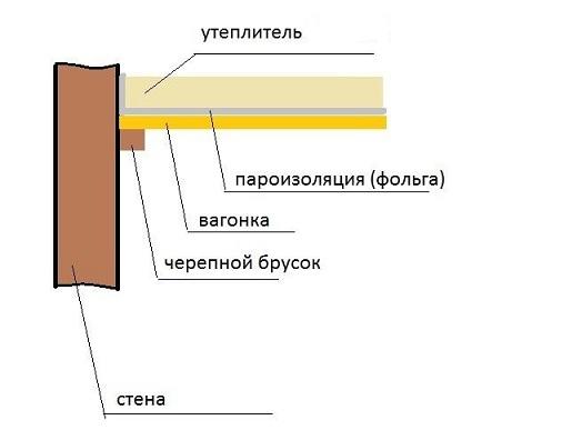 Схема пароизоляции парилки бани фольгой