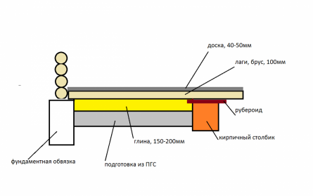 Схема теплого глиняного пола