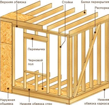 Схема устройства стен каркасной бани