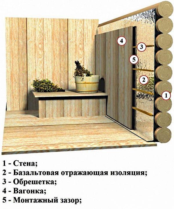 Схема утепления стен в бане
