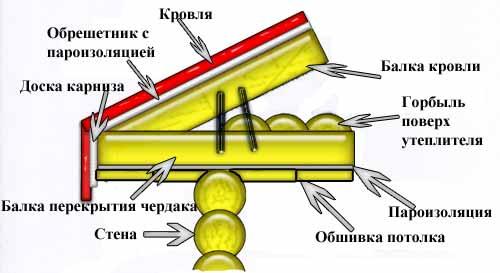 Схема кровли и потолка в бане