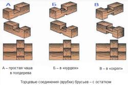 Схема торцевых соединений из бруса