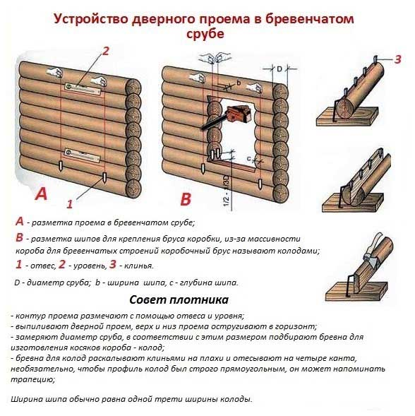 Схема устройства дверного проема.