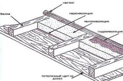 Схема устройства потолка в парилке