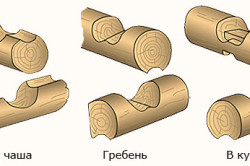 Схема сборки круглого бруса