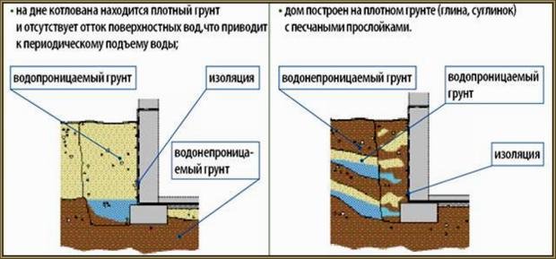 Зависимость устройства неглубокого фундамента от возможности подступления грунтовых вод
