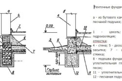 Варианты ленточного фундамента под дом-баню
