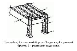 Схема скамейки-лежанки