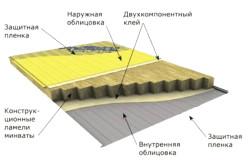 Схема укладки минеральной ваты