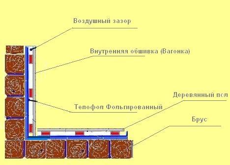 Схема теплоизоляции бани