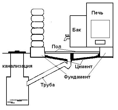 Как строить баню схема