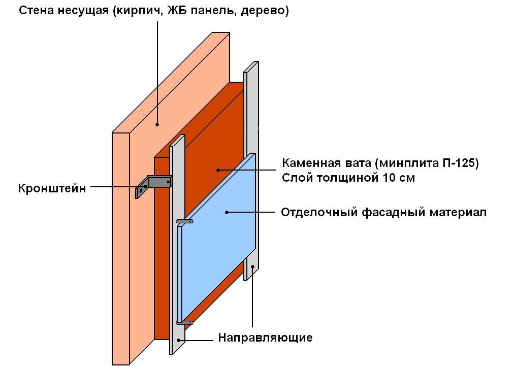 Схема утепления кирпичной бани по технологии вентилируемого фасада
