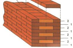 Схема кладки стен из кирпича