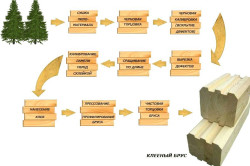 Схема производства клеевого бруса