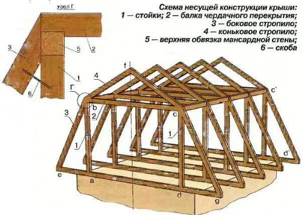 Схема ломаной крыши