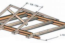 Крыша бани с опиранием стропил на балки потолочного перекрытия