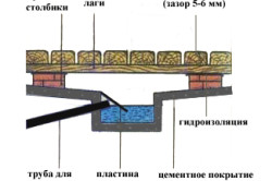 Схема правильного пола в бане