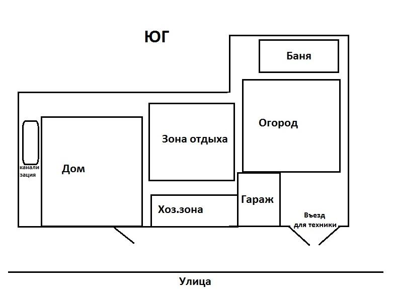 Планировка расположения бани