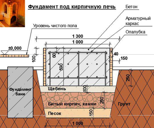 Схема устройства фундамента под печь