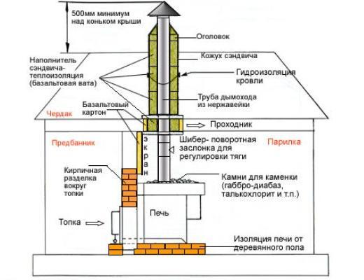 Схема устройства дымохода для банной печи